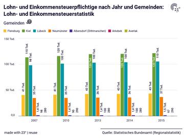 Lohn- und Einkommensteuerstatistik: Gemeinden, Jahr, Lohn- und Einkommensteuerpflichtige, Gesamtbetrag der Einkünfte, Lohn- und Einkommensteuer