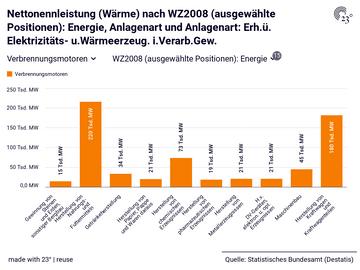 Nettonennleistung (Wärme) nach WZ2008 (ausgewählte Positionen): Energie, Anlagenart und Anlagenart: Erh.ü. Elektrizitäts- u.Wärmeerzeug. i.Verarb.Gew.