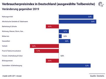Verbraucherpreisindex in Deutschland (ausgewählte Teilbereiche)