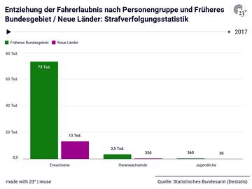 Entziehung der Fahrerlaubnis nach Personengruppe und Früheres Bundesgebiet / Neue Länder: Strafverfolgungsstatistik