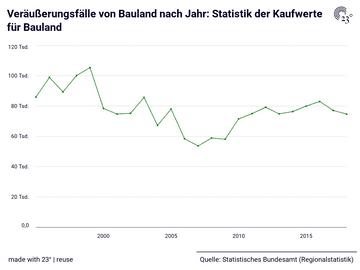 Veräußerungsfälle von Bauland nach Jahr: Statistik der Kaufwerte für Bauland