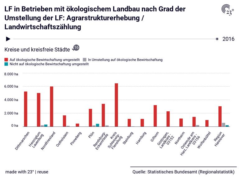 LF in Betrieben mit ökologischem Landbau nach Grad der Umstellung der LF: Agrarstrukturerhebung / Landwirtschaftszählung