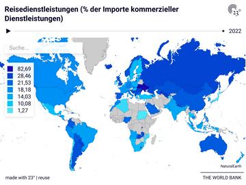 Reisedienstleistungen (% der Importe kommerzieller Dienstleistungen)