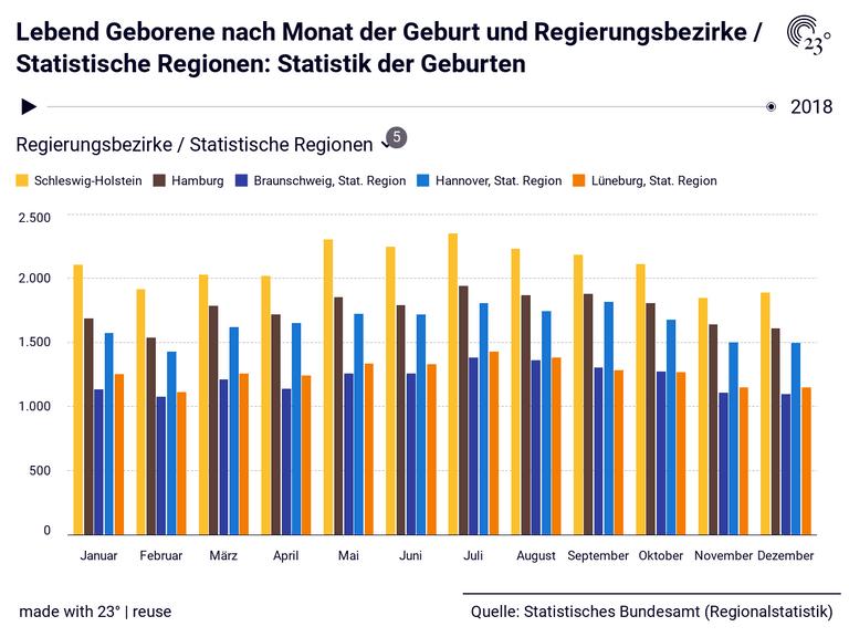 Lebend Geborene nach Monat der Geburt und Regierungsbezirke / Statistische Regionen: Statistik der Geburten