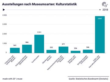 Ausstellungen nach Museumsarten: Kulturstatistik