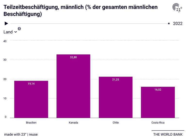 Teilzeitbeschäftigung, männlich (% der gesamten männlichen Beschäftigung)