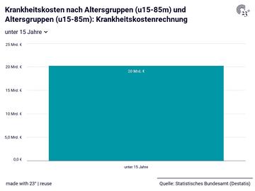 Krankheitskosten nach Altersgruppen (u15-85m) und Altersgruppen (u15-85m): Krankheitskostenrechnung