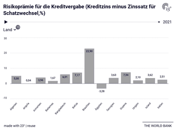 Risikoprämie für die Kreditvergabe (Kreditzins minus Zinssatz für Schatzwechsel,%)