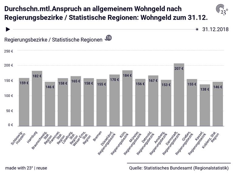 Durchschn.mtl.Anspruch an allgemeinem Wohngeld nach Regierungsbezirke / Statistische Regionen: Wohngeld zum 31.12.