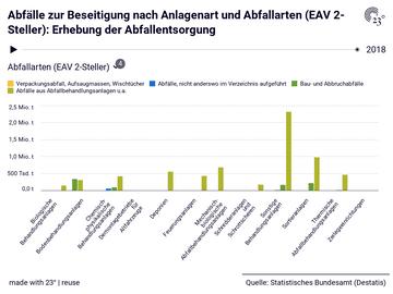 Abfälle zur Beseitigung nach Anlagenart und Abfallarten (EAV 2-Steller): Erhebung der Abfallentsorgung