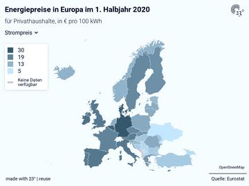Energiepreise in Europa im 1. Halbjahr 2020