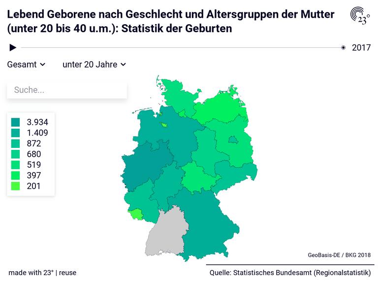 Lebend Geborene nach Geschlecht und Altersgruppen der Mutter (unter 20 bis 40 u.m.): Statistik der Geburten