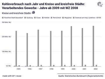 Kohleverbrauch nach Jahr und Kreise und kreisfreie Städte: Verarbeitendes Gewerbe - Jahre ab 2009 mit WZ 2008
