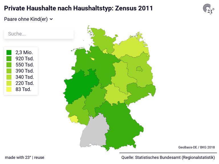 Private Haushalte nach Haushaltstyp: Zensus 2011
