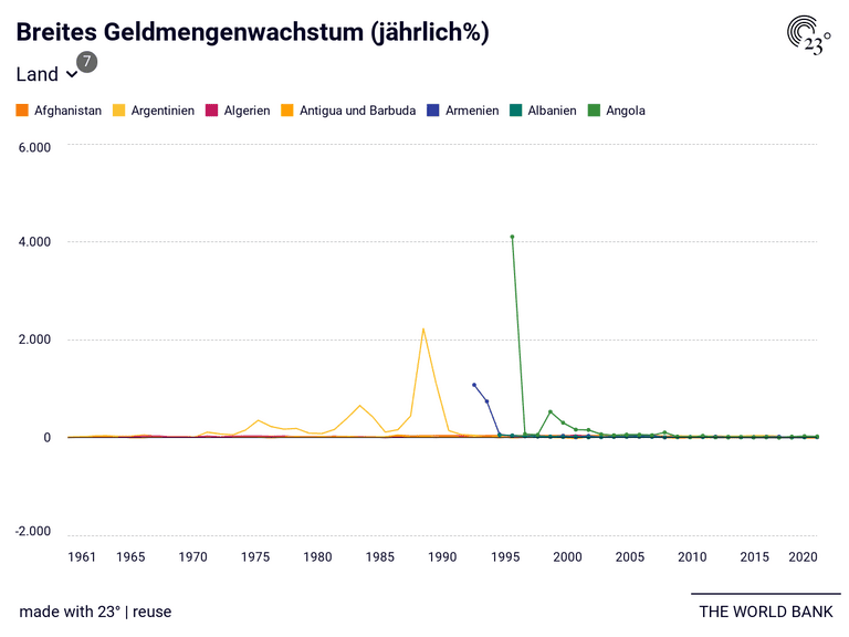 Breites Geldmengenwachstum (jährlich%)