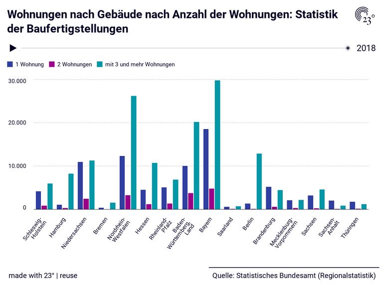Wohnungen nach Gebäude nach Anzahl der Wohnungen: Statistik der Baufertigstellungen