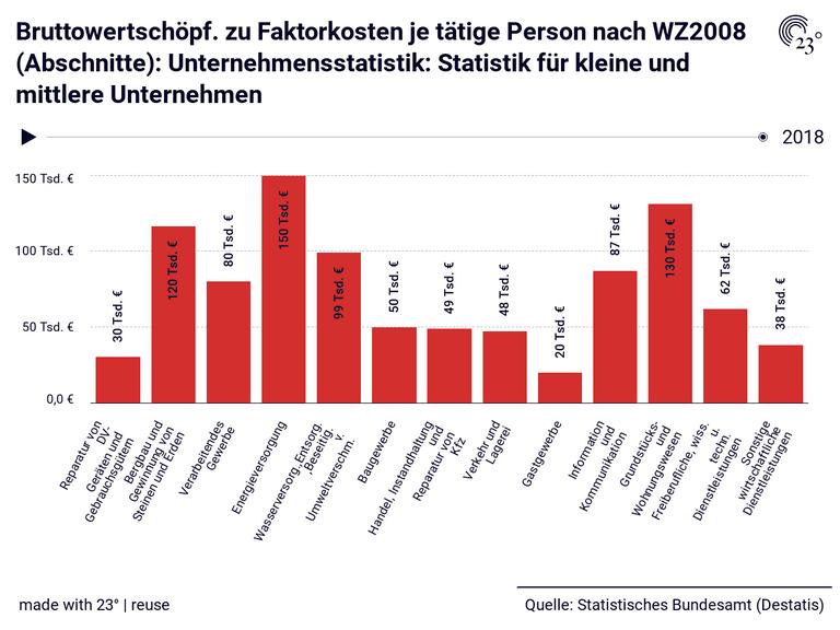 Bruttowertschöpf. zu Faktorkosten je tätige Person nach WZ2008 (Abschnitte): Unternehmensstatistik: Statistik für kleine und mittlere Unternehmen