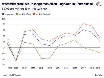 Wachstumsrate der Passagierzahlen an Flughäfen in Deutschland