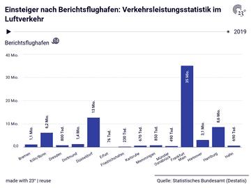 Einsteiger nach Berichtsflughafen: Verkehrsleistungsstatistik im Luftverkehr