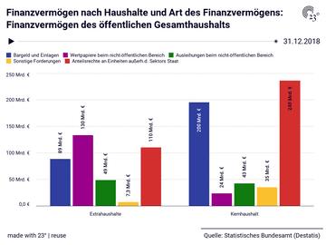 Finanzvermögen nach Haushalte und Art des Finanzvermögens: Finanzvermögen des öffentlichen Gesamthaushalts