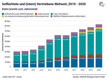Geflüchtete und (intern) Vertriebene Weltweit, 2010 - 2020