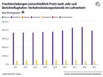 Frachteinladungen (einschließlich Post) nach Jahr und Berichtsflughafen: Verkehrsleistungsstatistik im Luftverkehr