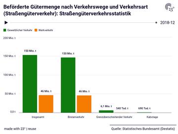 Beförderte Gütermenge nach Verkehrswege und Verkehrsart (Straßengüterverkehr): Straßengüterverkehrsstatistik