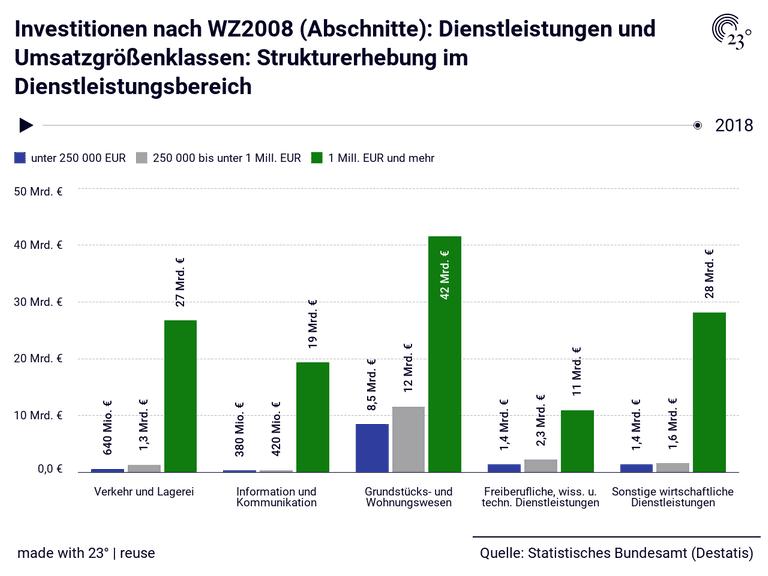 Investitionen nach WZ2008 (Abschnitte): Dienstleistungen und Umsatzgrößenklassen: Strukturerhebung im Dienstleistungsbereich