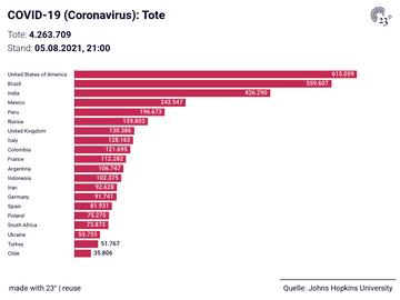 COVID-19 (Coronavirus): Tote