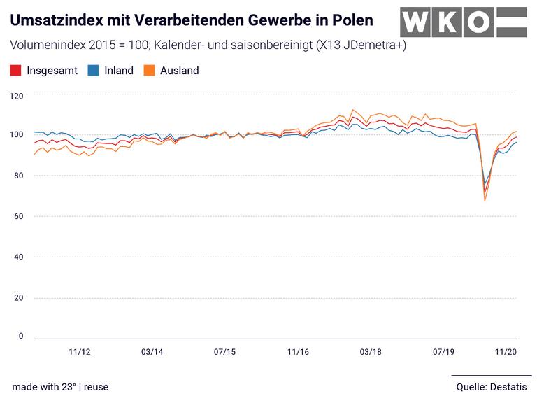 Umsatzindex mit Verarbeitenden Gewerbe in Polen