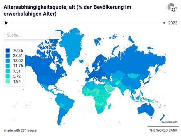 Altersabhängigkeitsquote, alt (% der Bevölkerung im erwerbsfähigen Alter)