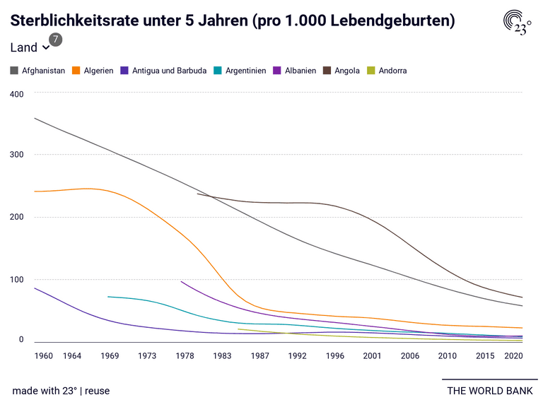 Sterblichkeitsrate unter 5 Jahren (pro 1.000 Lebendgeburten)