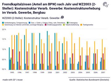 Fremdkapitalzinsen (Anteil am BPW) nach Jahr und WZ2003 (2-Steller): Kostenstruktur Verarb. Gewerbe: Kostenstrukturerhebung im Verarb. Gewerbe, Bergbau