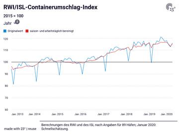 RWI/ISL-Containerumschlag-Index
