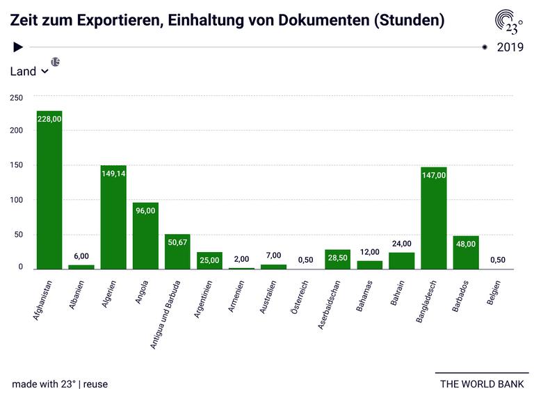 Zeit zum Exportieren, Einhaltung von Dokumenten (Stunden)