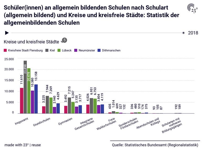 Schüler(innen) an allgemein bildenden Schulen nach Schulart (allgemein bildend) und Kreise und kreisfreie Städte: Statistik der allgemeinbildenden Schulen