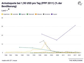 Armutsquote bei 1,90 USD pro Tag (PPP 2011) (% der Bevölkerung)