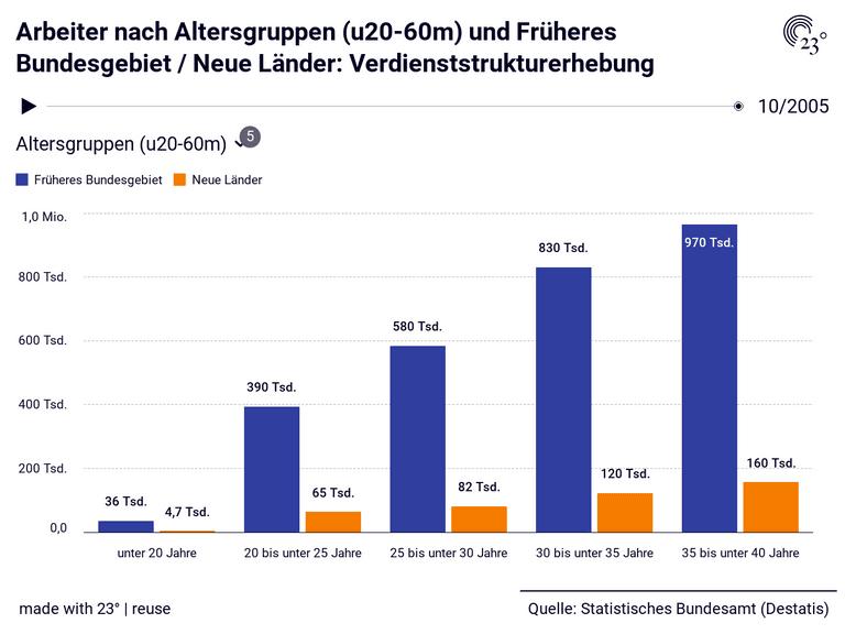 Arbeiter nach Altersgruppen (u20-60m) und Früheres Bundesgebiet / Neue Länder: Verdienststrukturerhebung
