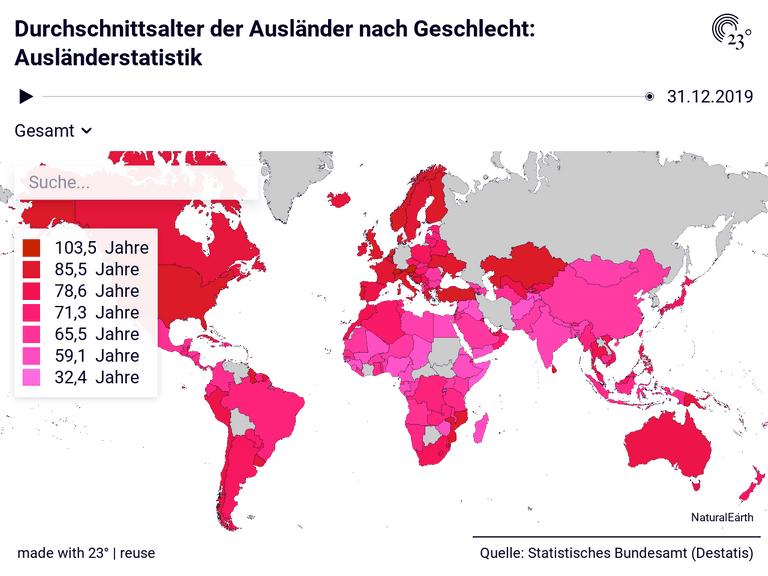 Durchschnittsalter der Ausländer nach Geschlecht: Ausländerstatistik