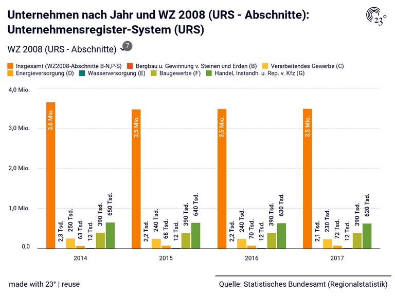 Unternehmen nach Jahr und WZ 2008 (URS - Abschnitte): Unternehmensregister-System (URS)