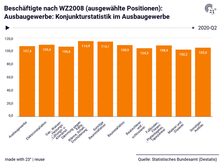 Beschäftigte nach WZ2008 (ausgewählte Positionen): Ausbaugewerbe: Konjunkturstatistik im Ausbaugewerbe