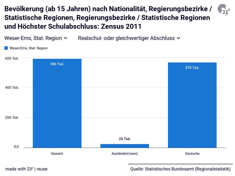 Bevölkerung (ab 15 Jahren) nach Nationalität, Regierungsbezirke / Statistische Regionen, Regierungsbezirke / Statistische Regionen und Höchster Schulabschluss: Zensus 2011