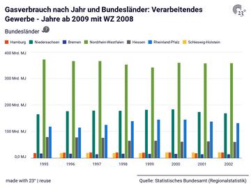 Gasverbrauch nach Jahr und Bundesländer: Verarbeitendes Gewerbe - Jahre ab 2009 mit WZ 2008
