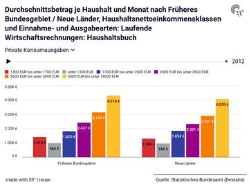Durchschnittsbetrag je Haushalt und Monat nach Früheres Bundesgebiet / Neue Länder, Haushaltsnettoeinkommensklassen und Einnahme- und Ausgabearten: Laufende Wirtschaftsrechnungen: Haushaltsbuch