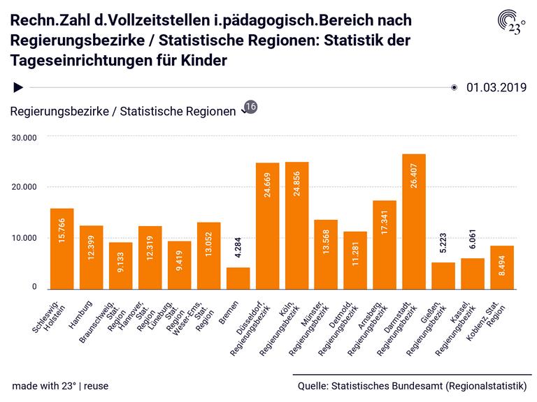 Rechn.Zahl d.Vollzeitstellen i.pädagogisch.Bereich nach Regierungsbezirke / Statistische Regionen: Statistik der Tageseinrichtungen für Kinder