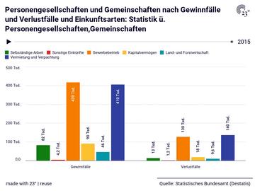 Personengesellschaften und Gemeinschaften nach Gewinnfälle und Verlustfälle und Einkunftsarten: Statistik ü. Personengesellschaften,Gemeinschaften