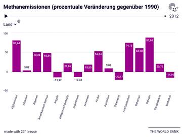 Methanemissionen (prozentuale Veränderung gegenüber 1990)