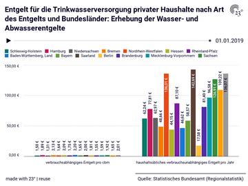 Entgelt für die Trinkwasserversorgung privater Haushalte nach Art des Entgelts und Bundesländer: Erhebung der Wasser- und Abwasserentgelte