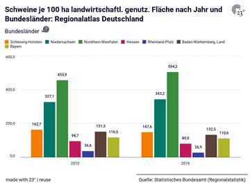 Schweine je 100 ha landwirtschaftl. genutz. Fläche nach Jahr und Bundesländer: Regionalatlas Deutschland
