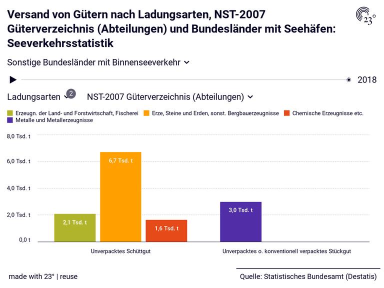 Versand von Gütern nach Ladungsarten, NST-2007 Güterverzeichnis (Abteilungen) und Bundesländer mit Seehäfen: Seeverkehrsstatistik